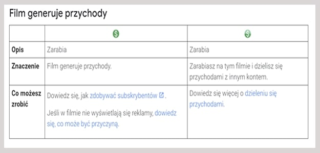 youtube-monetize-pl