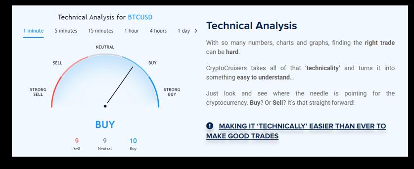 Analizę techniczną