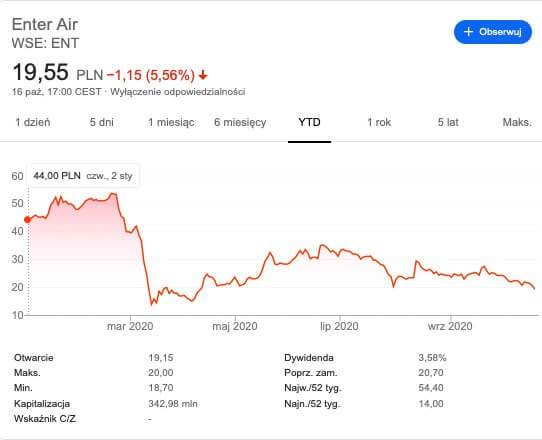 Inwestycja w jakiekolwiek linie lotnicze
